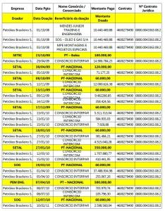 tabela-comparada-doações-e-pagamentos